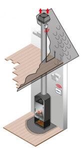 Изображение вытяжного вентилятора, установленного на дымоходе