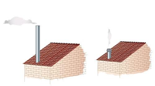 Высокий дымоход или дымоход с установленным сверху дымососом exodraft
